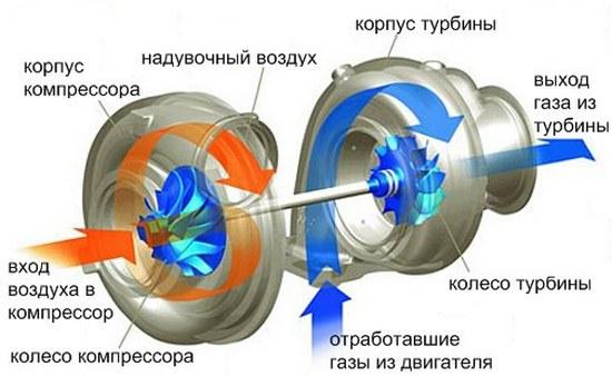Устройство турбонаддува в двигателе