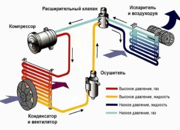 Схема автомобильного кондиционера
