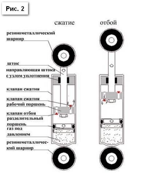Однотрубный амортизатор автомобиля