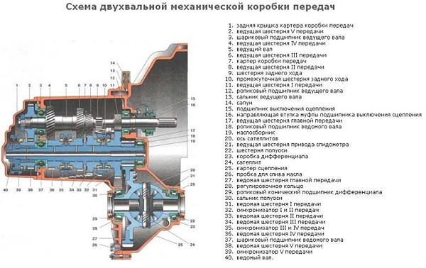 Двухвальная механическая коробка передач