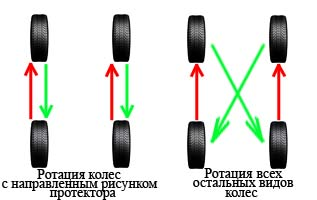 Схема перестановки колес местами