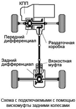 Псевдопостоянный полный привод с использованием вискомуфты