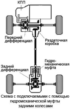 Псевдопостоянный полный привод с использованием гидромеханической муфты