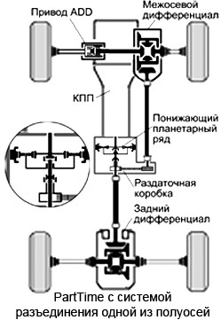 Подключаемый полный привод (PartTime)