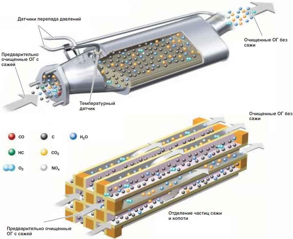 Конструкция сажевого фильтра на дизеле