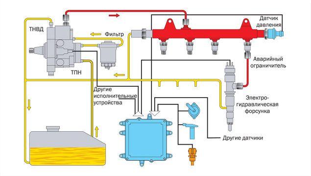 Система Common-Rail в дизельных двигателях