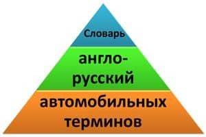 Краткий англо-русский словарь автомобильных терминов