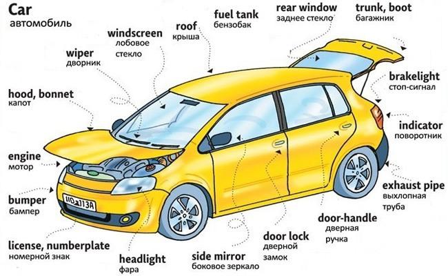 Англо-русский перевод наружных элементов автомобиля