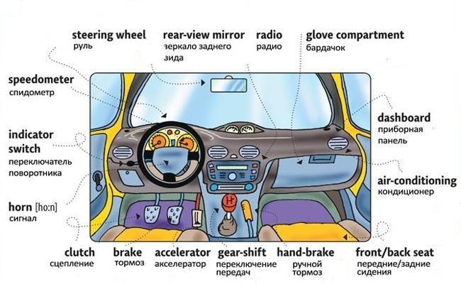 Англо-русский перевод внутренних элементов автомобиля