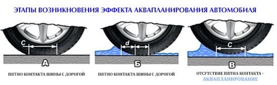 Этапы возникновения эффекта аквапланирования автомобиля