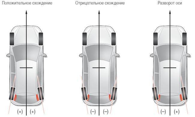 Схождение колёс автомобиля