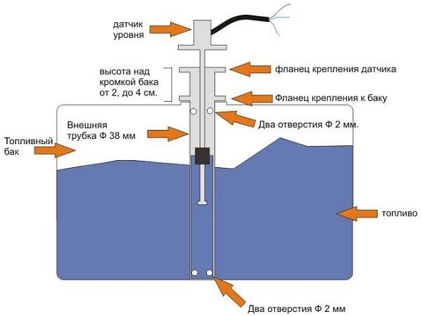Принцип работы топливного датчика в автомобиле