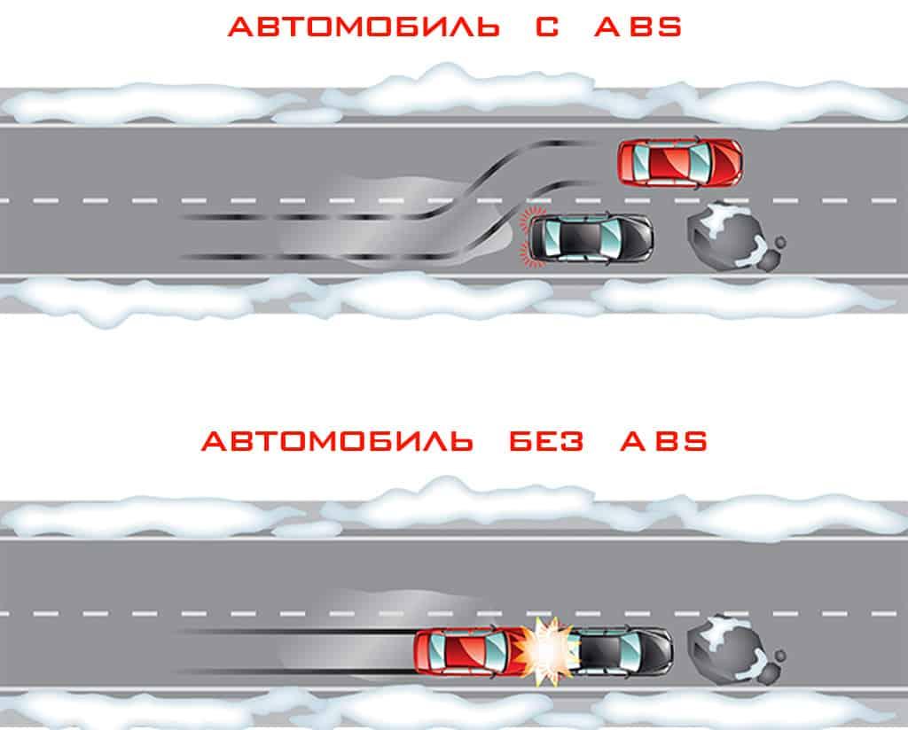 Как работает система ABS в автомобиле фото