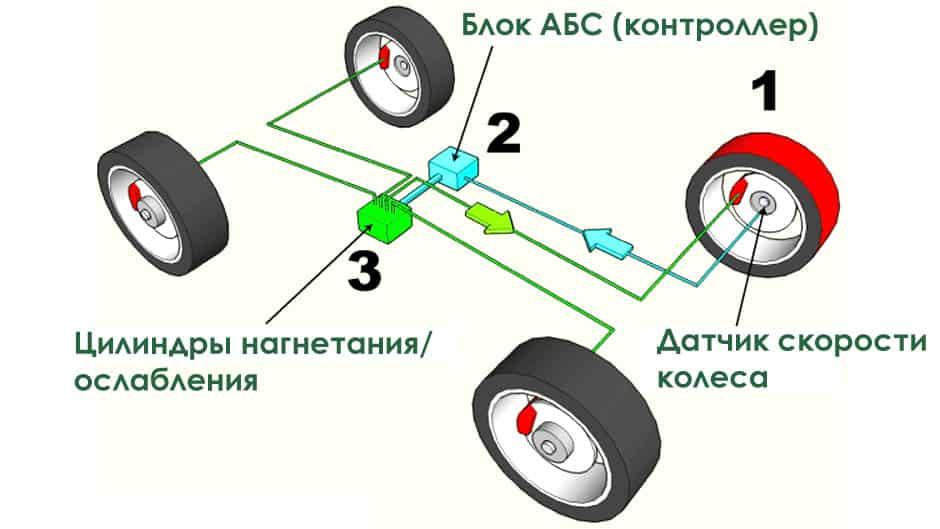 принцип работы системы ABS в автомобиле фото