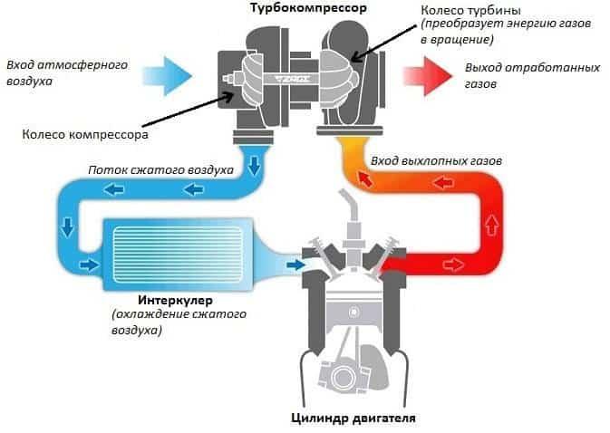 двигатель с турбонаддувом фото