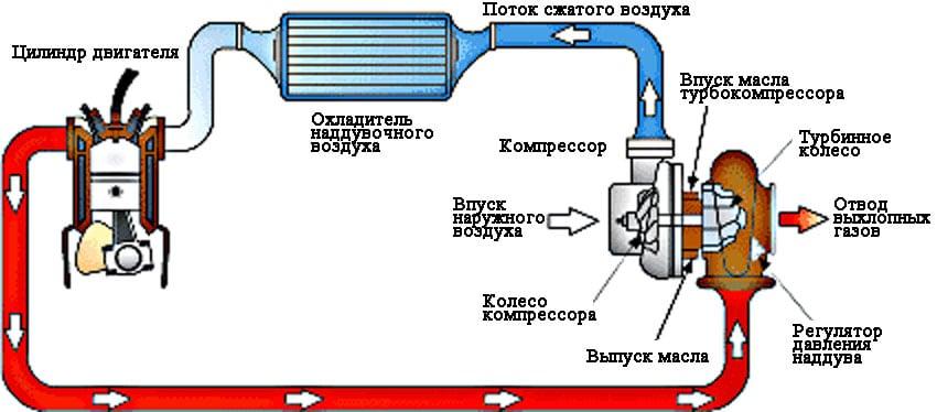 Как работает двигатель с турбонаддувом фото