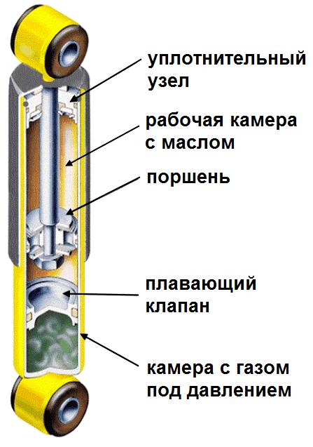 Устройство амортизаторов автомобиля фото