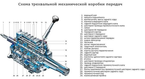 Трехвальная механическая коробка передач