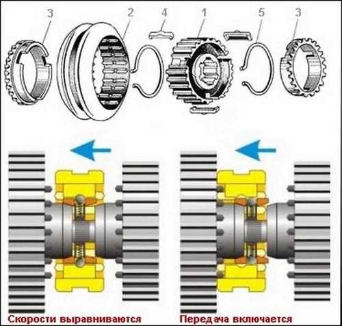 Синхронизатор механической коробки передач