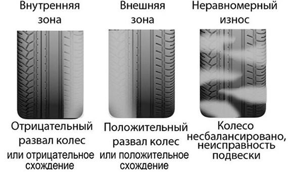 Как определить износ протектора шин фото
