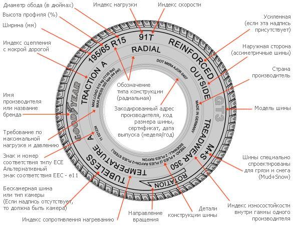 Расшифровка маркировки автомобильных шин