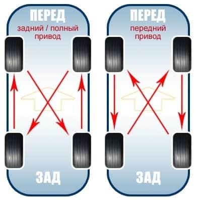 Как правильно поменять колеса местами