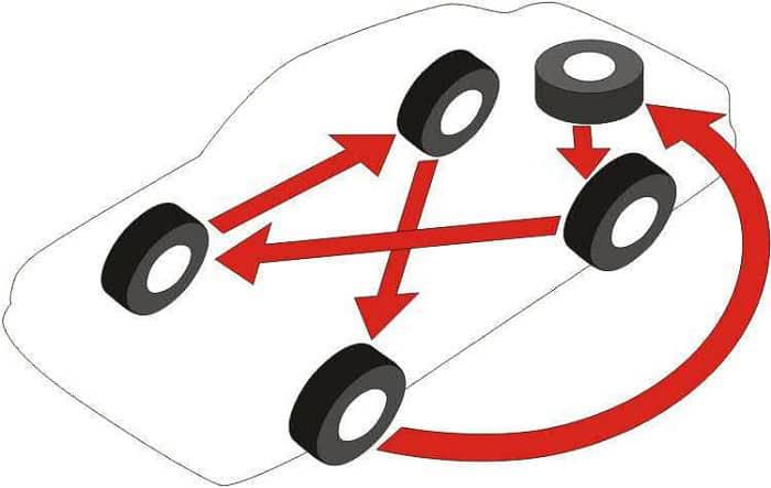 поменять колеса местами