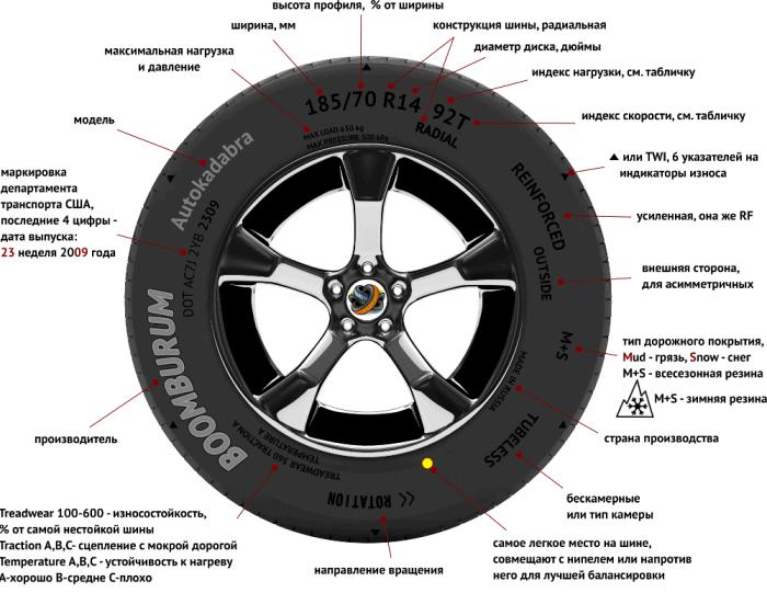 Расшифровка автомобильных шин фото