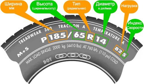Расшифровка маркировки автомобильных шин фото