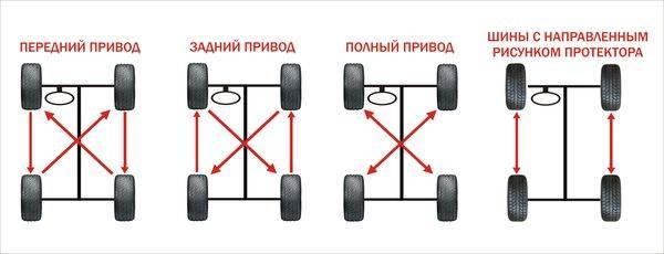 ротация колес на авто