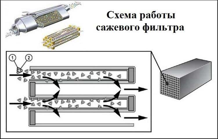 Принцип работы сажевого фильтра на дизеле фото