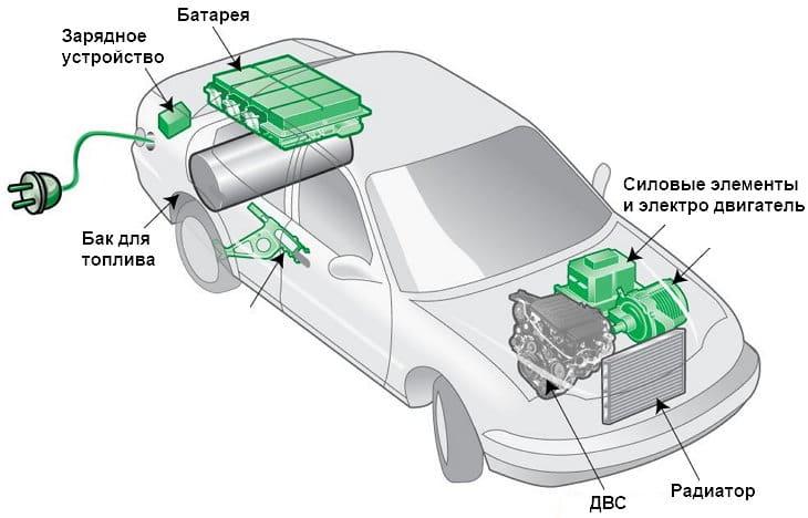 Принцип работы гибридного автомобиля фото