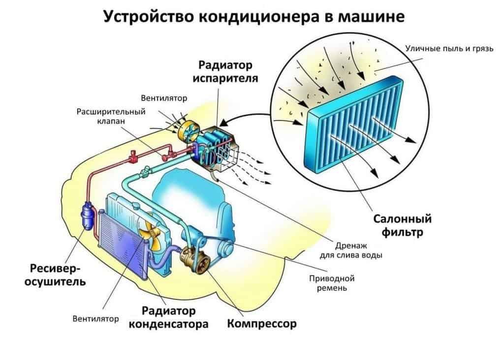 салонный фильтр в устройстве кондиционера авто